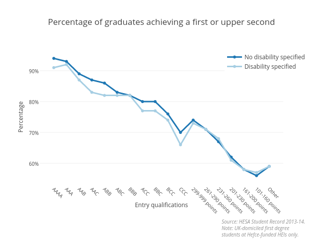 Percentage of graduates achieving a first or upper second