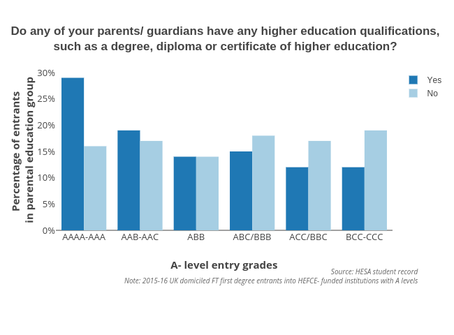 Do any of your parents/ guardians have any higher education qualifications, such as a degree, diploma or certificate of higher education? | grouped bar chart made by Hefceplots | plotly