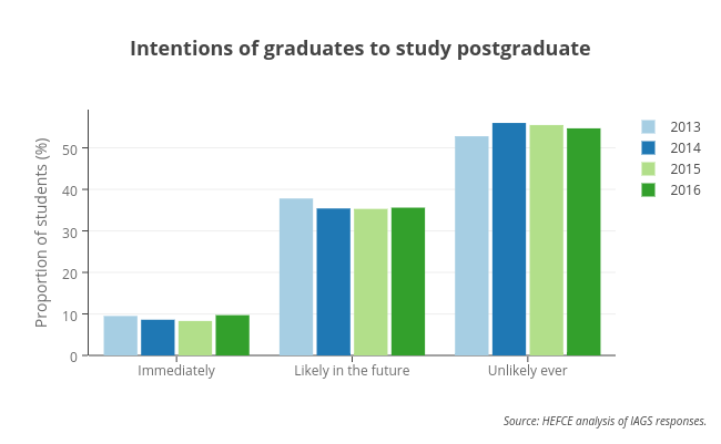 Intentions of graduates to study postgraduate
