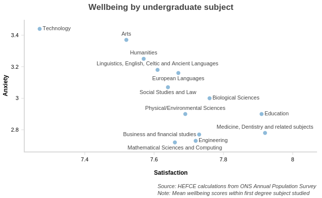 Wellbeing by undergraduate subject