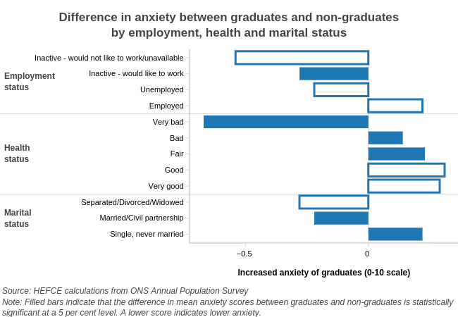 Difference in anxiety between graduates and non-graduates