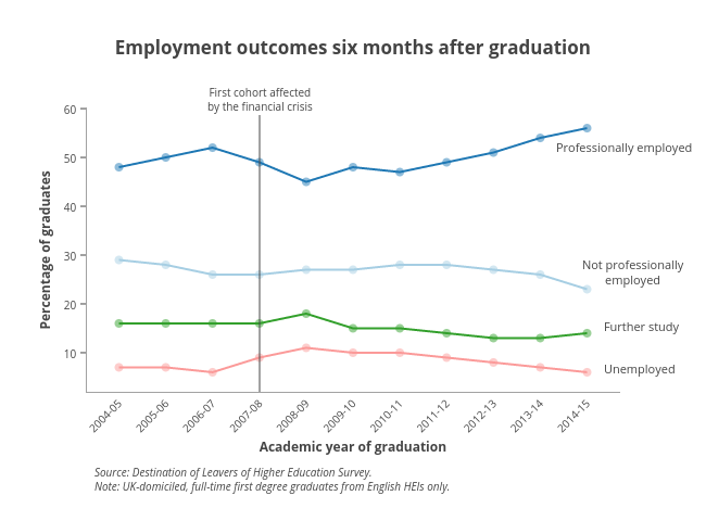 <b>Employment outcomes six months after graduation</b>