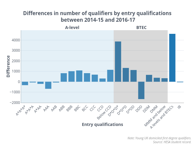 Changes in qualifiers by entry qualifications final