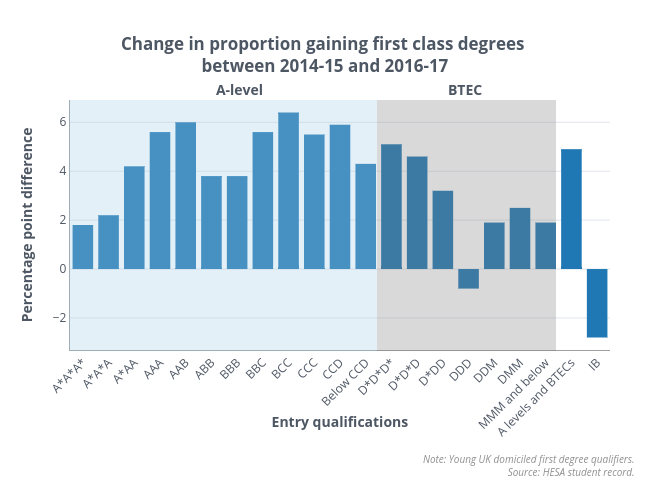 Changes in qualifiers first class degree by entry qualifications final