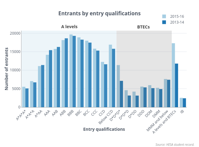 Changes in entrants by entry qualifications