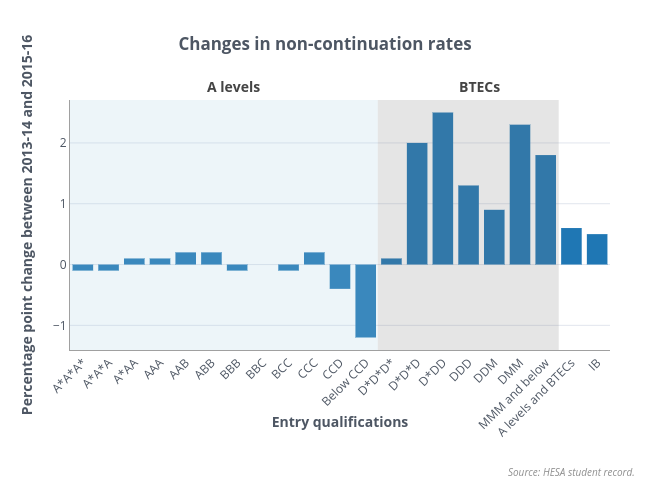 Changes in non continuation by entry qualifications copy