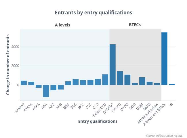 Changes in entrants by entry qualifications copy