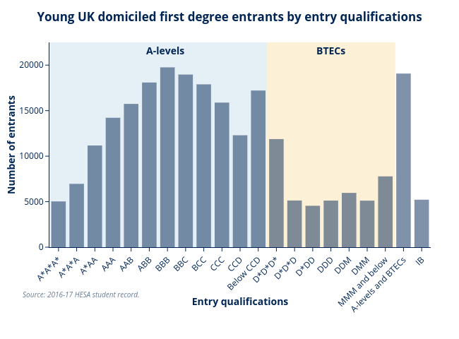 2016-17 Entrants by entry qualifications OfS