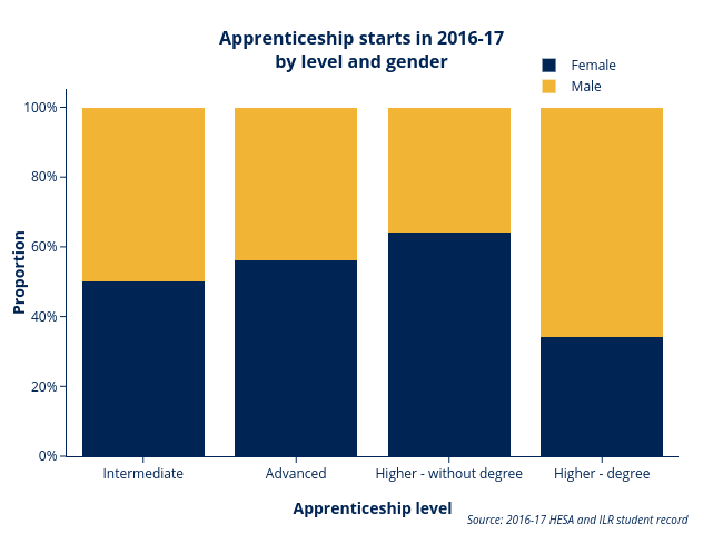 Apprenticeship starts by level and sex AE