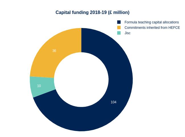Capital funding 2018-19