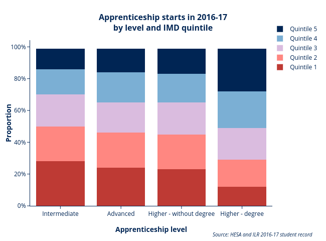 Apprenticeship starts by level and IMD AE