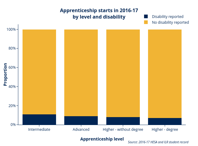 Apprenticeship starts by level and disability AE