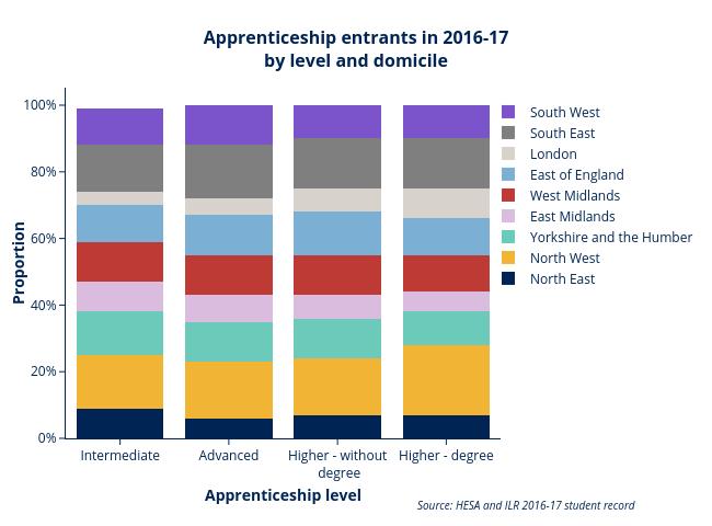 Apprenticeship levels domicile AE