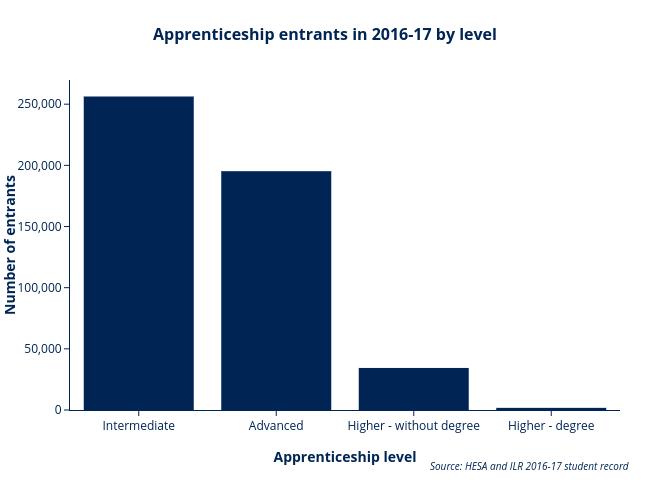 Apprenticeship starts AE