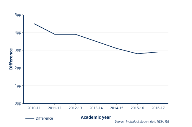 KPM 5: % gap in degree outcomes (1sts and 2:1s) between disabled students and non-disabled