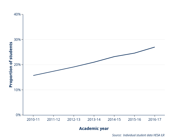 KPM 18: % of students achieving 1sts (HESA student record)