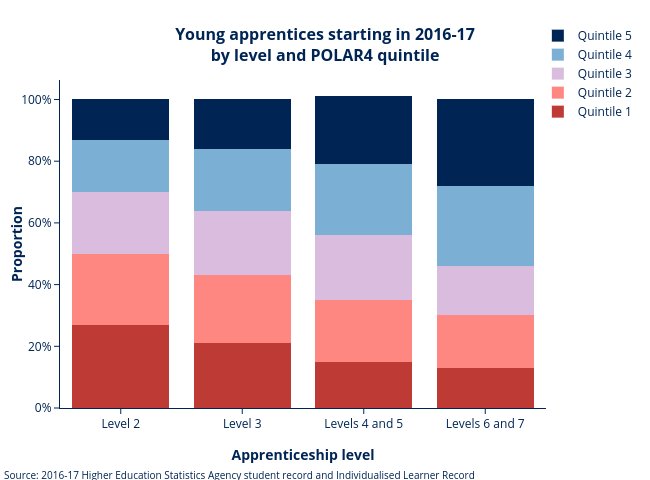 Apprenticeship starts by level and POLAR AR