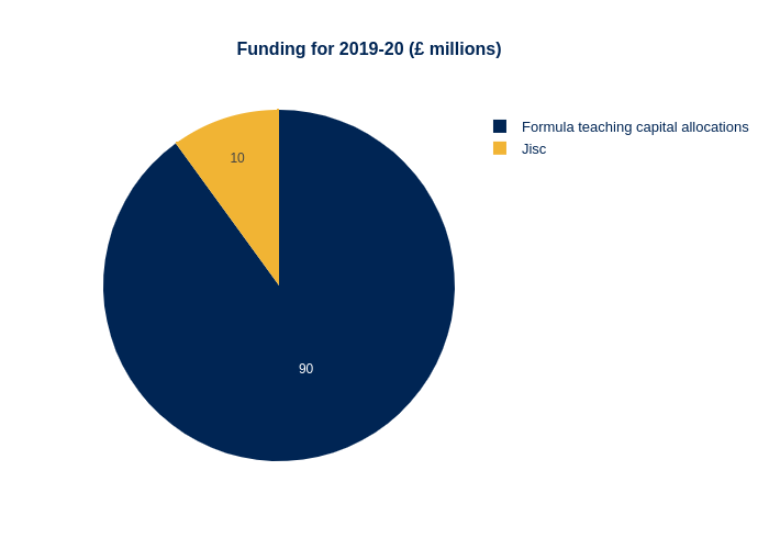 Capital funding 19-20