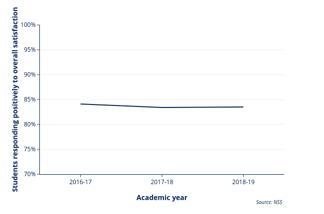 KPM 10 (July 2019): % of students responding positively to the NSS question on overall satisfaction