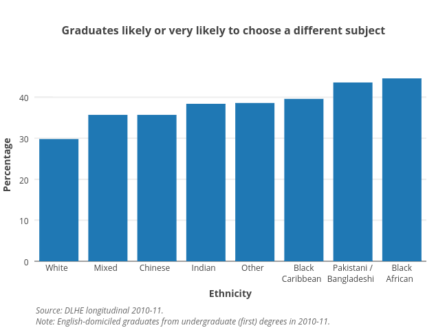 <b>Graduates likely or very likely to choose a different subject</b>