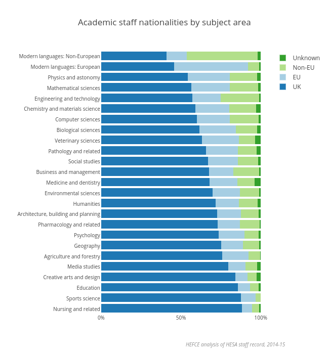 Academic staff nationalities by subject area