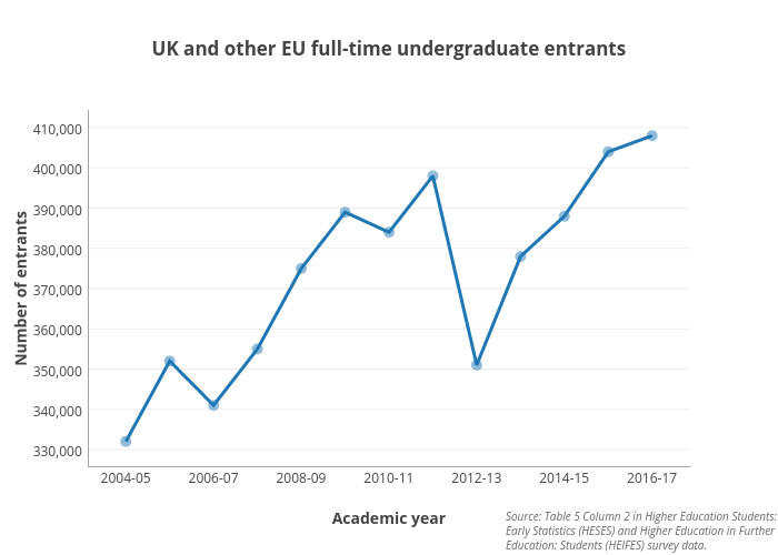 UK and other EU full-time undergraduate entrants | scatter chart made by Hefceplots | plotly