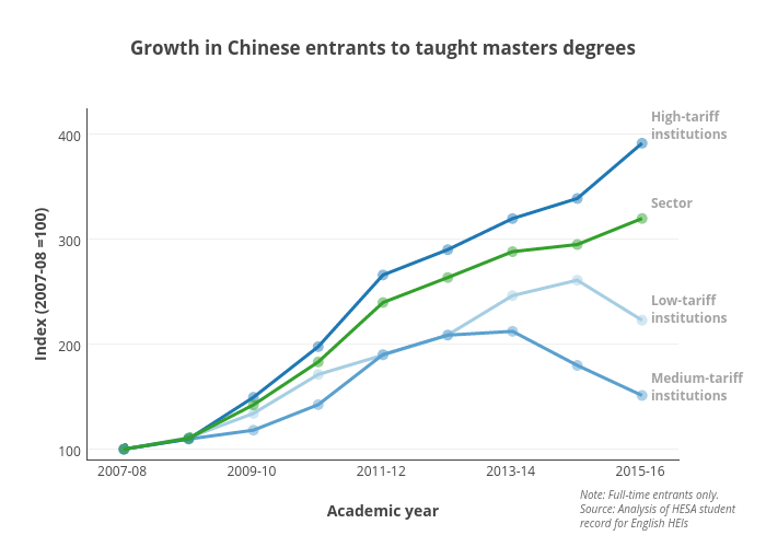 Growth in Chinese entrants to taught masters degrees | scatter chart made by Hefceplots | plotly