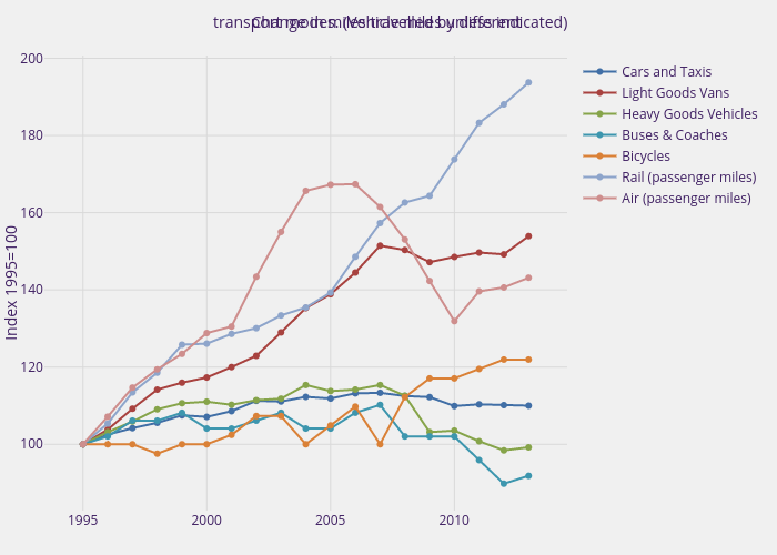 Change in miles travelled by different  transport modes. (Vehicle miles unless indicated) | scatter chart made by Henrylau | plotly