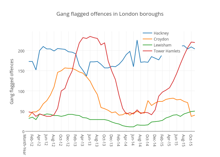 Gang flagged offences in London boroughs | scatter chart made by Henrylongden | plotly