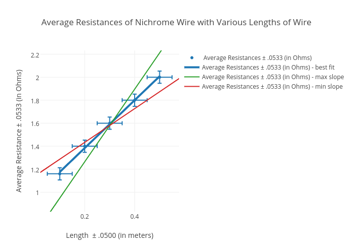 Average Resistances of Nichrome Wire with Various Lengths of Wire ...