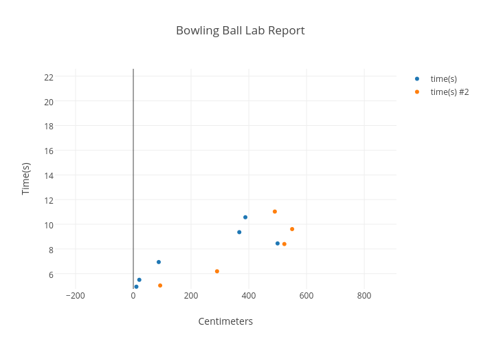 Bowling Ball Lab Report Scatter Chart Made By Heyitslizz97 Plotly