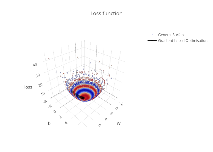 Loss function | scatter3d made by Hfwittmann | plotly