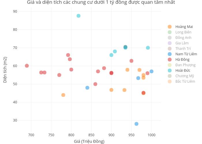 Giá và diện tích các chung cư dưới 1 tỷ đồng được quan tâm nhất   scatter chart made by Hieunn92   plotly