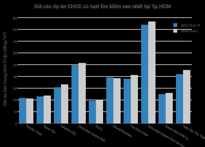 Giá các dự án CHCC có luợt tìm kiếm cao nhất tại Tp.HCM   grouped bar chart made by Hieunn92   plotly
