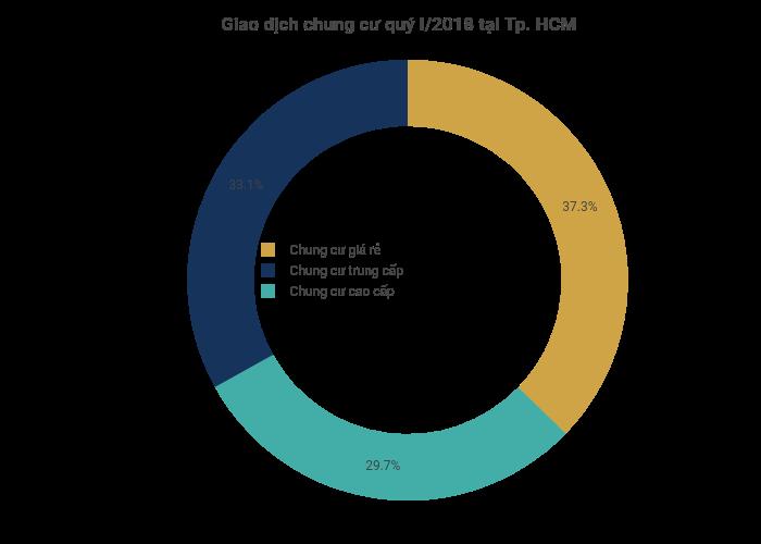 Giao dịch chung cư quý I/2018 tại Tp. HCM   pie made by Hieunn92   plotly