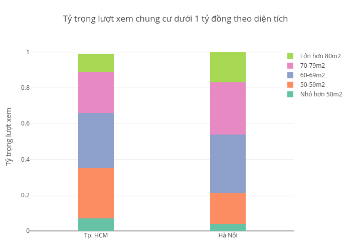 Tỷ trọng lượt xem chung cư dưới 1 tỷ đồng theo diện tích | stacked bar chart made by Hieunn92 | plotly