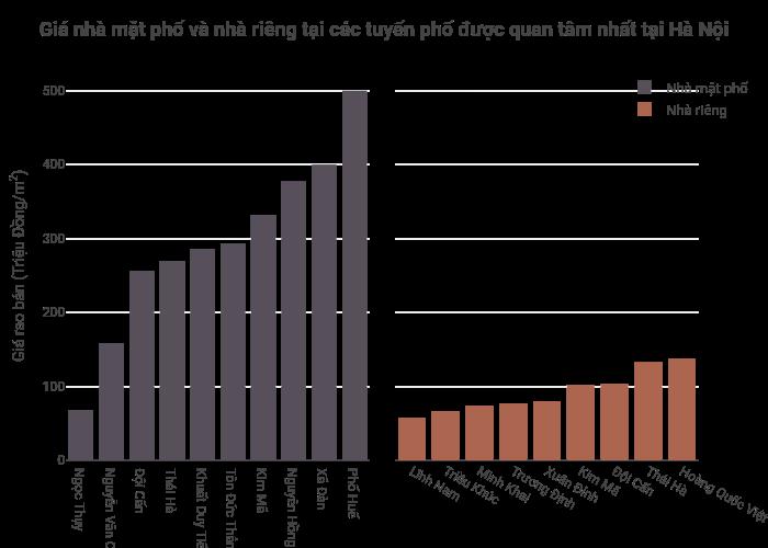 Giá nhà mặt phố và nhà riêng tại các tuyến phố được quan tâm nhất tại Hà Nội | grouped bar chart made by Hieunn92 | plotly