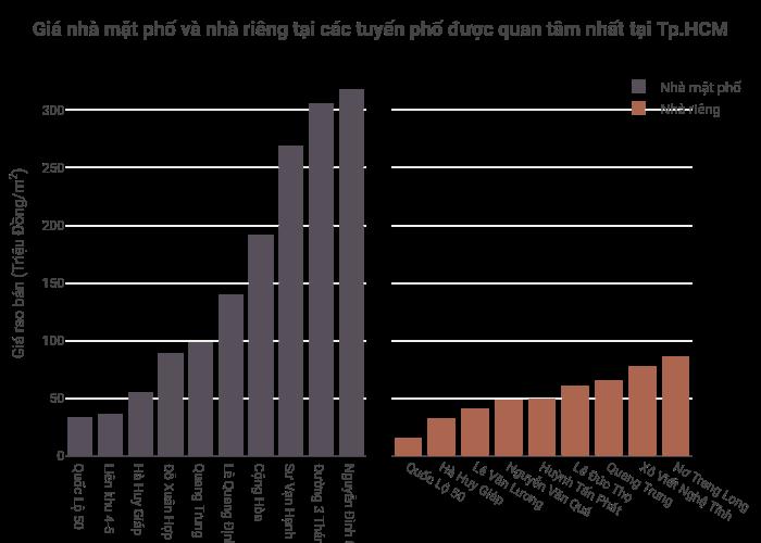 Giá nhà mặt phố và nhà riêng tại các tuyến phố được quan tâm nhất tại Tp.HCM | bar chart made by Hieunn92 | plotly