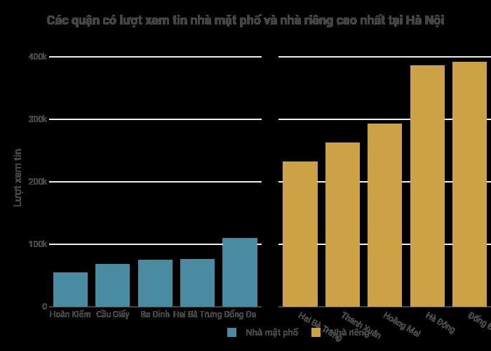 Các quận có lượt xem tin nhà mặt phố và nhà riêng cao nhất tại Hà Nội   bar chart made by Hieunn92   plotly