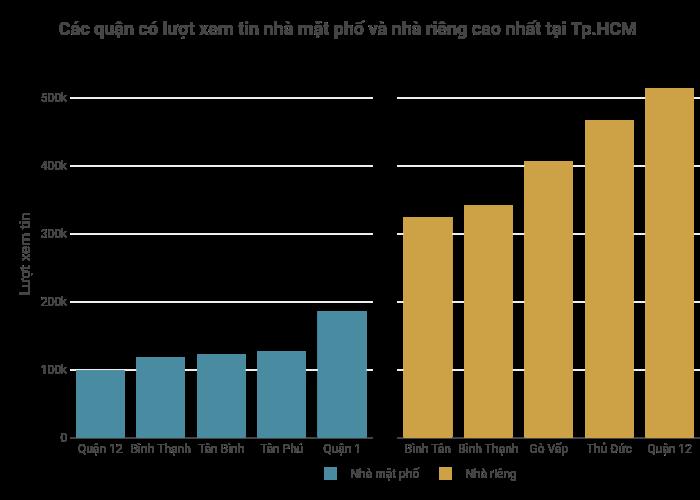 Các quận có lượt xem tin nhà mặt phố và nhà riêng cao nhất tại Tp.HCM | bar chart made by Hieunn92 | plotly