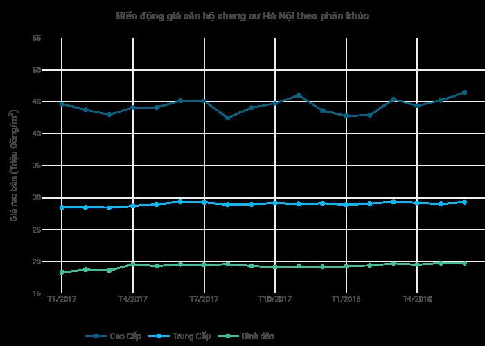 Biến động giá căn hộ chung cư Hà Nội theo phân khúc | line chart made by Hieunn92 | plotly