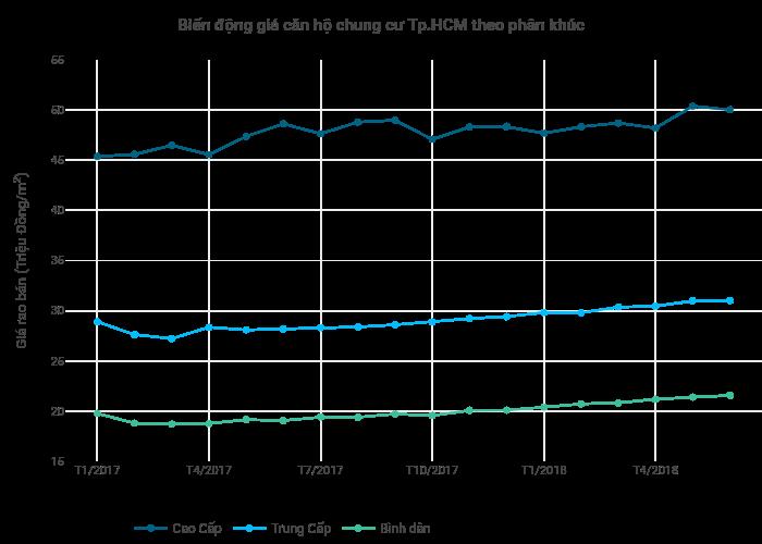 Biến động giá căn hộ chung cư Tp.HCM theo phân khúc   line chart made by Hieunn92   plotly