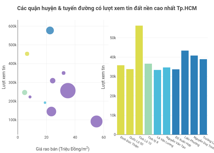 Các quận huyện & tuyến đường có lượt xem tin đất nền cao nhất Tp.HCM | scatter chart made by Hieunn92 | plotly