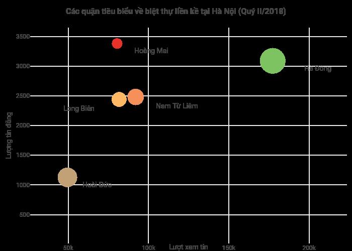Các quận tiêu biểu về biệt thự liền kề tại Hà Nội (Quý II/2018) | scatter chart made by Hieunn92 | plotly