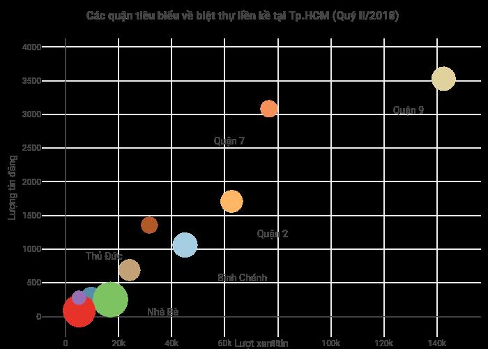 Các quận tiêu biểu về biệt thự liền kề tại Tp.HCM (Quý II/2018) | scatter chart made by Hieunn92 | plotly