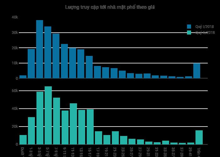 Luợng truy cập tới nhà mặt phố theo giá | bar chart made by Hieunn92 | plotly