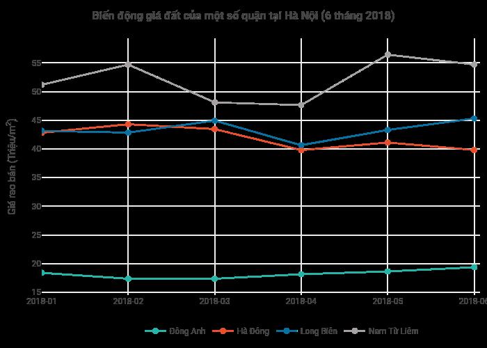 Biến động giá đất của một số quận tại Hà Nội (6 tháng 2018)   line chart made by Hieunn92   plotly
