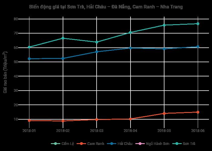 Biến động giá tại Sơn Trà, Hải Châu – Đà Nẵng, Cam Ranh – Nha Trang | line chart made by Hieunn92 | plotly
