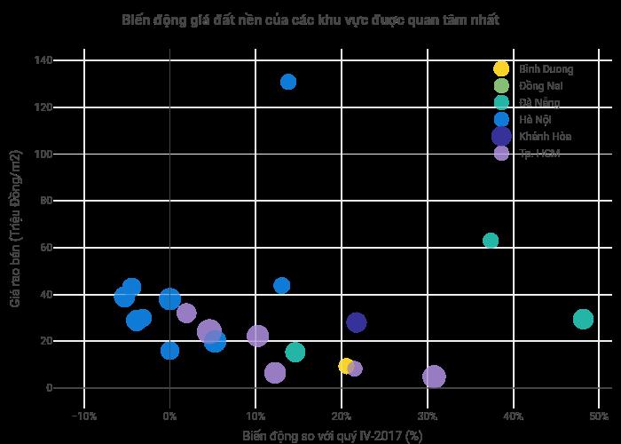 Biến động giá đất nền của các khu vực đuợc quan tâm nhất | scatter chart made by Hieunn92 | plotly