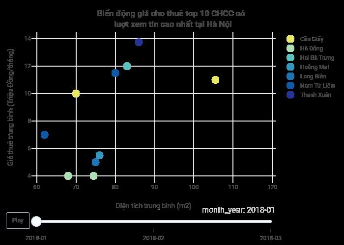 Biến động giá cho thuê top 10 CHCC có  luợt xem tin cao nhất tại Hà Nội | scatter chart made by Hieunn92 | plotly